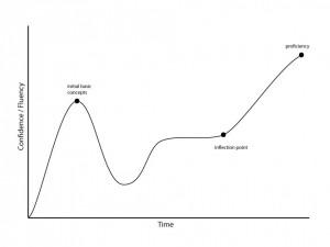 Bipolar-Learning-Curve-960x720